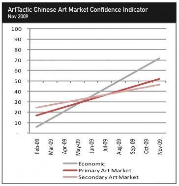 ArtTactic香港佳士得春季拍卖分析(图)