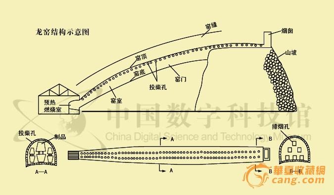 自制窑炉设计图