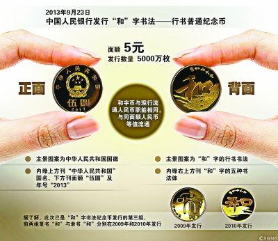 5元纪念币网店一天涨7元